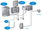 廢水污水水質自動即時監控分析系統 Wastewater Real-Time Controls
